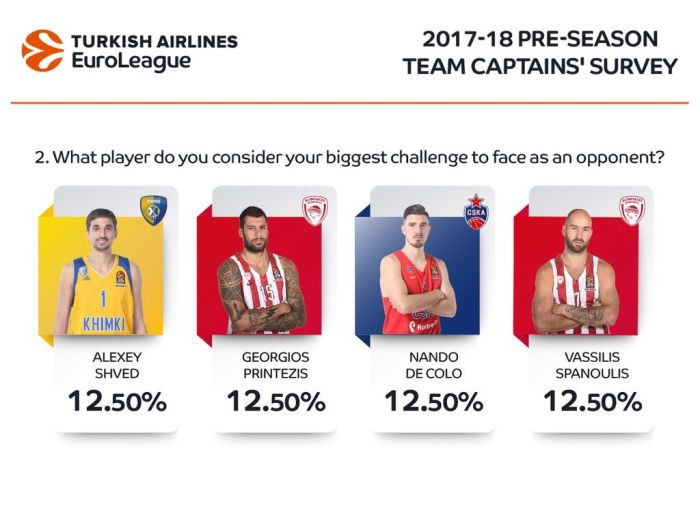 Team-Captains-Survey-2017_q2-1024x754